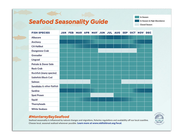 Seafood Seasonality Guide